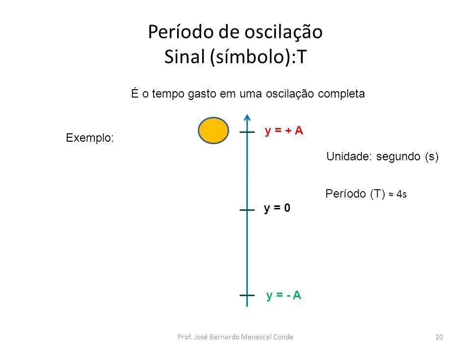 Período de oscilação Sinal (símbolo):T