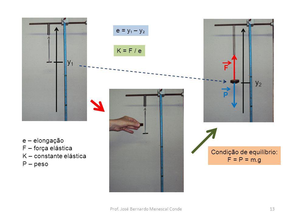 y1 F y2 P e = y₁ – y₂ K = F / e e – elongação F – força elástica