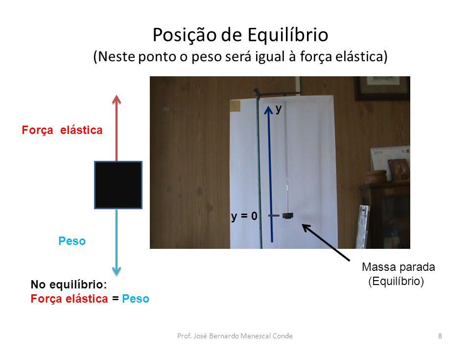 Posição de Equilíbrio (Neste ponto o peso será igual à força elástica)