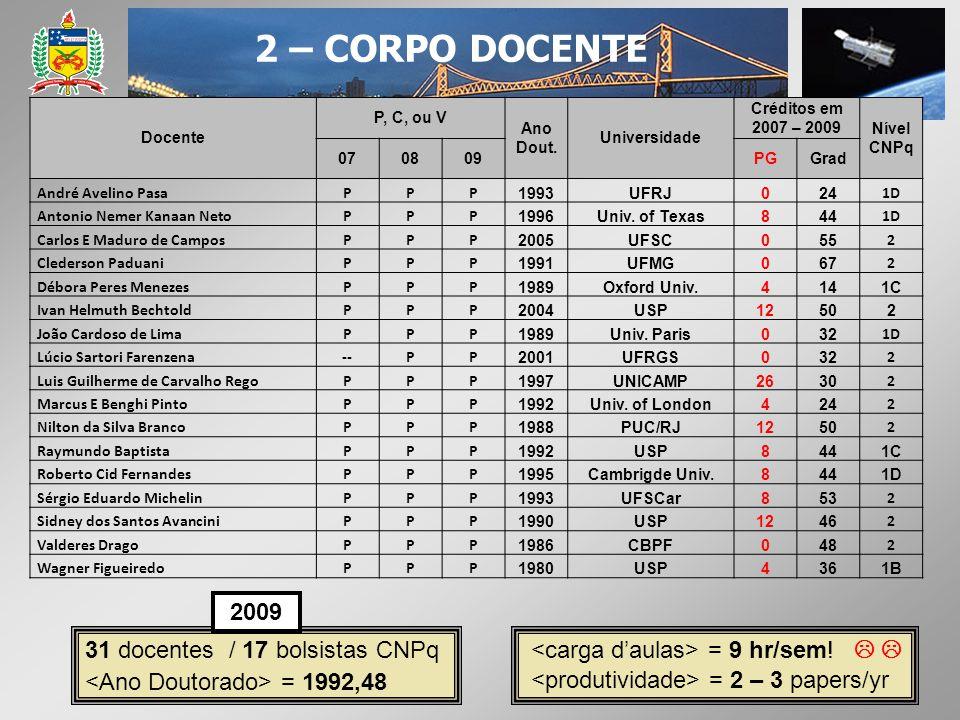 2 – CORPO DOCENTE 2009 31 docentes / 17 bolsistas CNPq