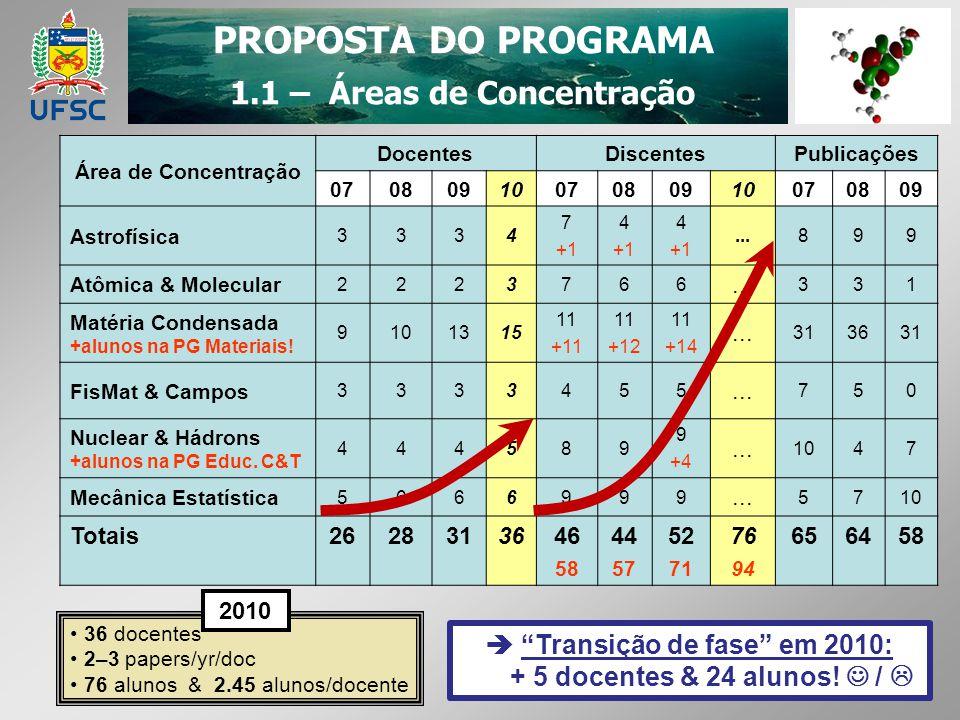 1.1 – Áreas de Concentração  Transição de fase em 2010: