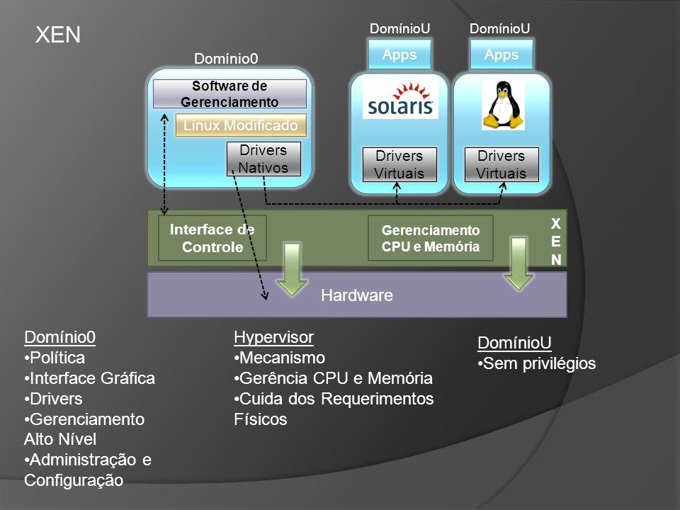 Software de Gerenciamento Gerenciamento CPU e Memória