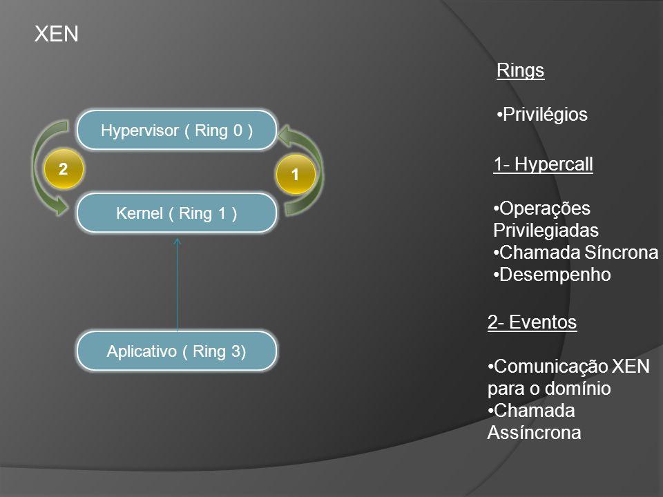 XEN Rings Privilégios 1- Hypercall Operações Privilegiadas