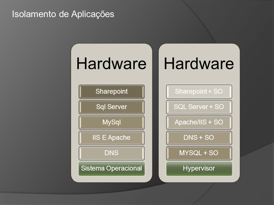 Hardware Isolamento de Aplicações Sharepoint Sql Server MySql