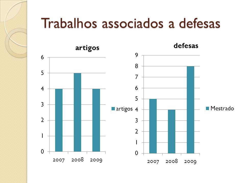 Trabalhos associados a defesas