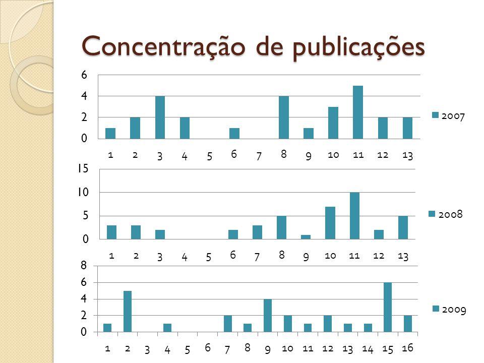 Concentração de publicações