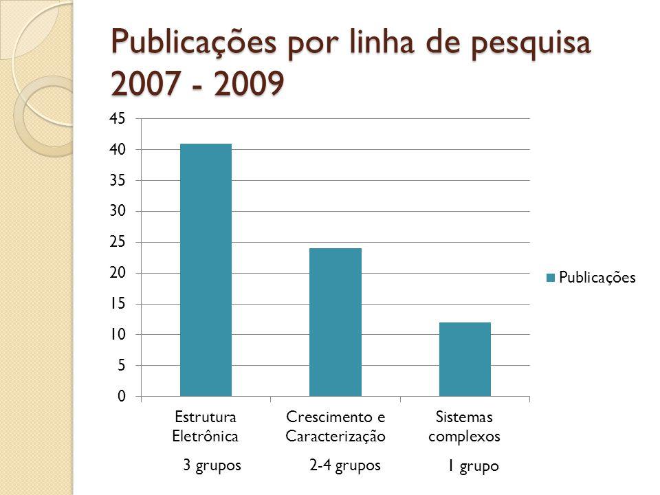 Publicações por linha de pesquisa 2007 - 2009