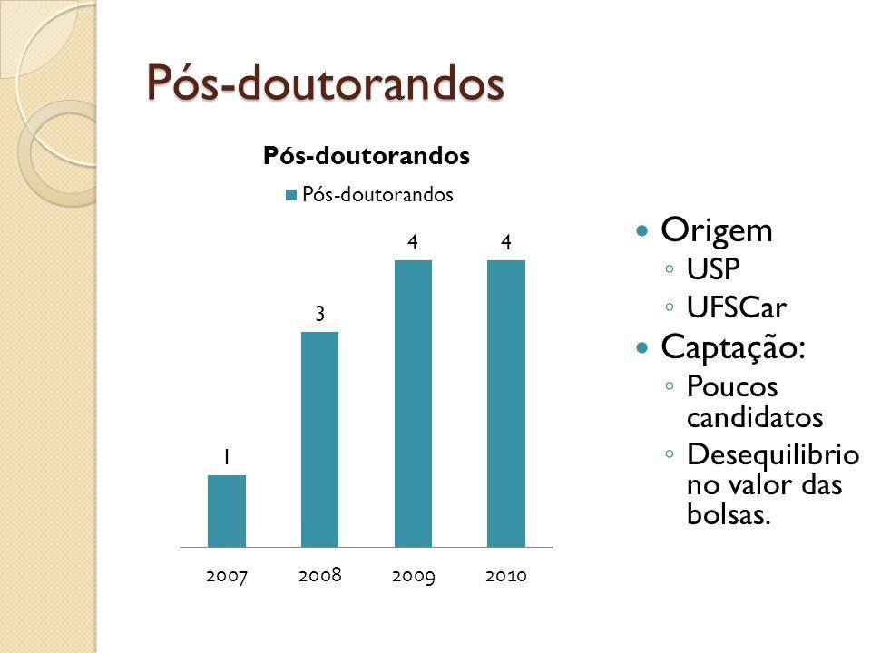 Pós-doutorandos Origem Captação: USP UFSCar Poucos candidatos