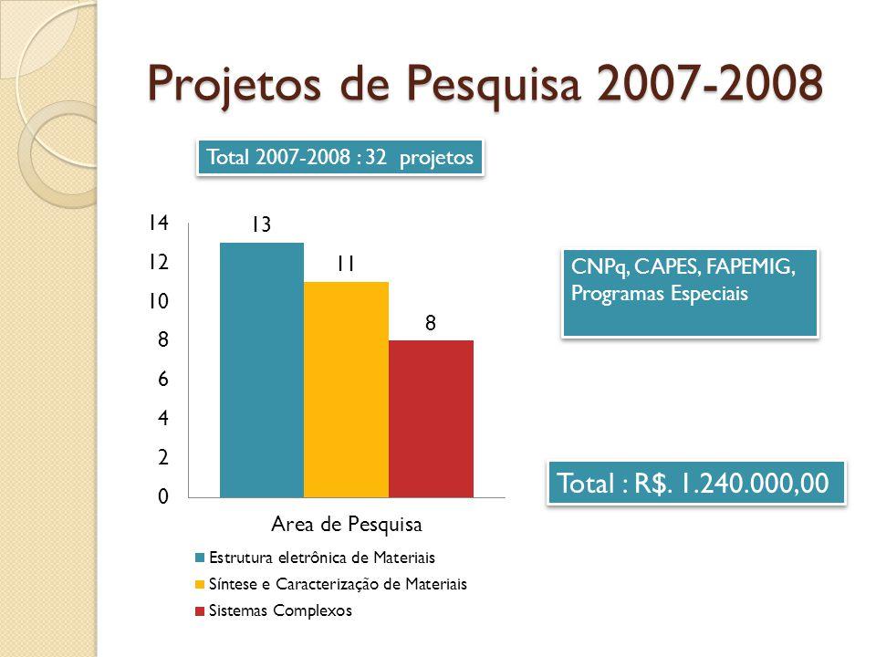 Projetos de Pesquisa 2007-2008 Total : R$. 1.240.000,00