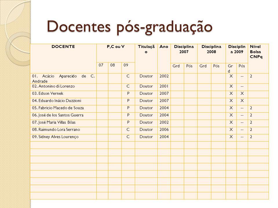 Docentes pós-graduação