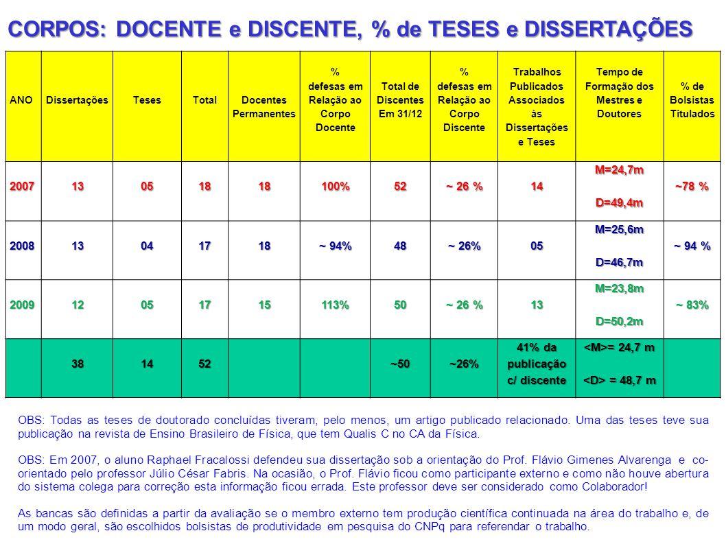 CORPOS: DOCENTE e DISCENTE, % de TESES e DISSERTAÇÕES