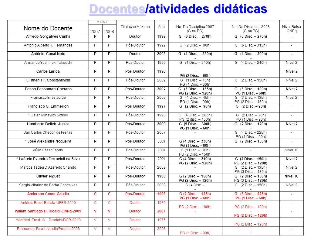 Docentes/atividades didáticas