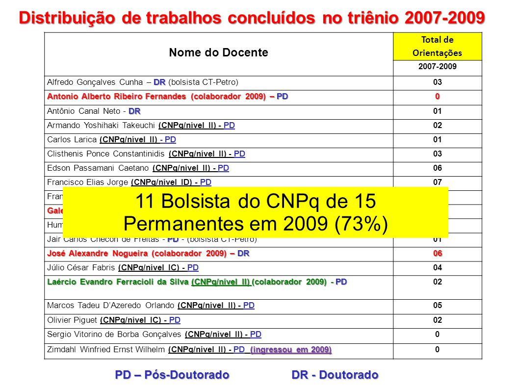 11 Bolsista do CNPq de 15 Permanentes em 2009 (73%)