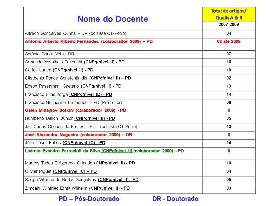 Nome do Docente PD – Pós-Doutorado DR - Doutorado Total de artigos/