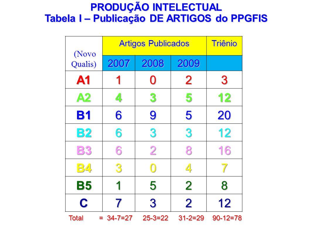 Tabela I – Publicação DE ARTIGOS do PPGFIS