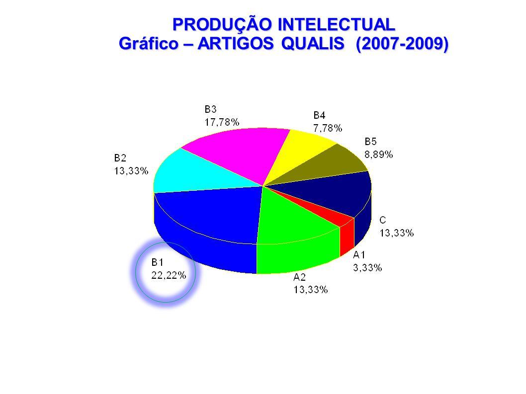 Gráfico – ARTIGOS QUALIS (2007-2009)