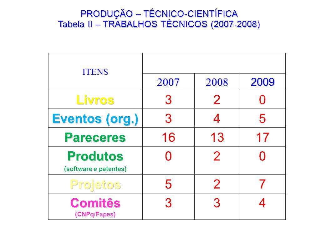 Livros Eventos (org.) Pareceres Produtos Projetos Comitês (CNPq/Fapes)