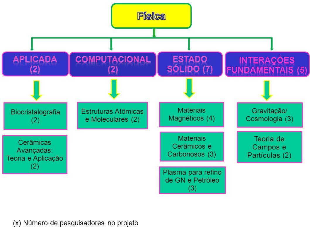 Física Aplicada (2) Computacional (2) Estado Sólido (7) Interações