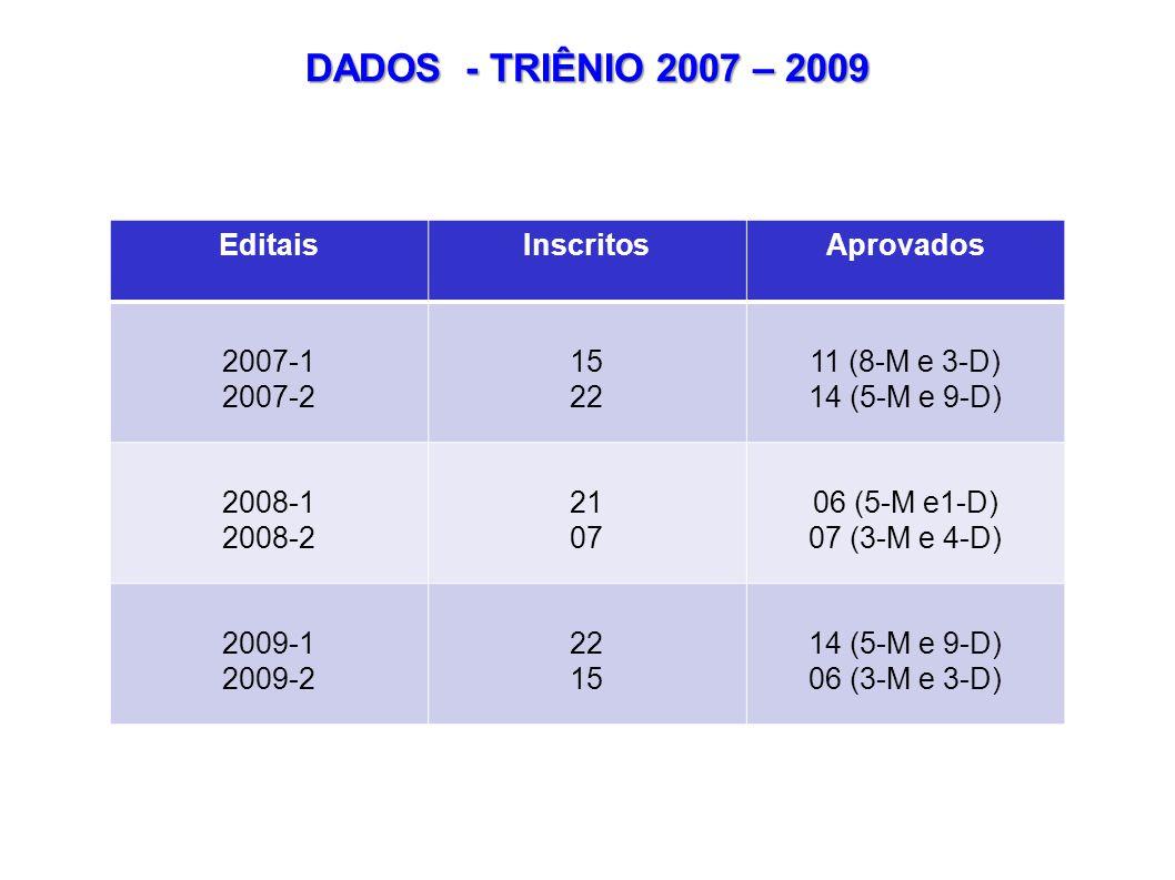 DADOS - TRIÊNIO 2007 – 2009 Editais Inscritos Aprovados 2007-1 2007-2