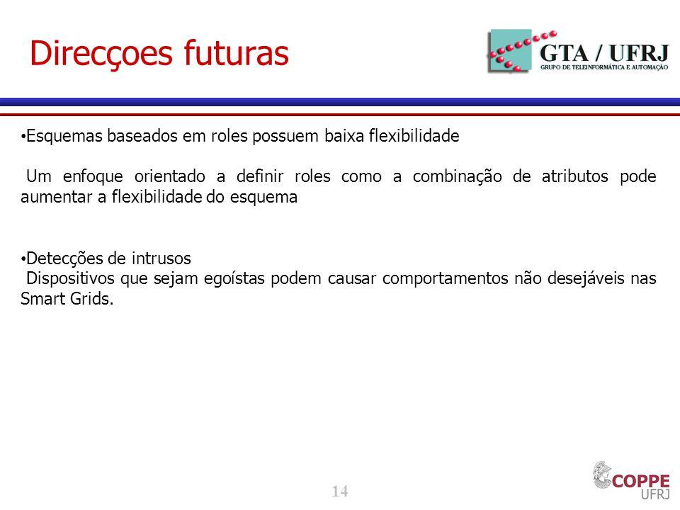 Direcçoes futuras Esquemas baseados em roles possuem baixa flexibilidade.