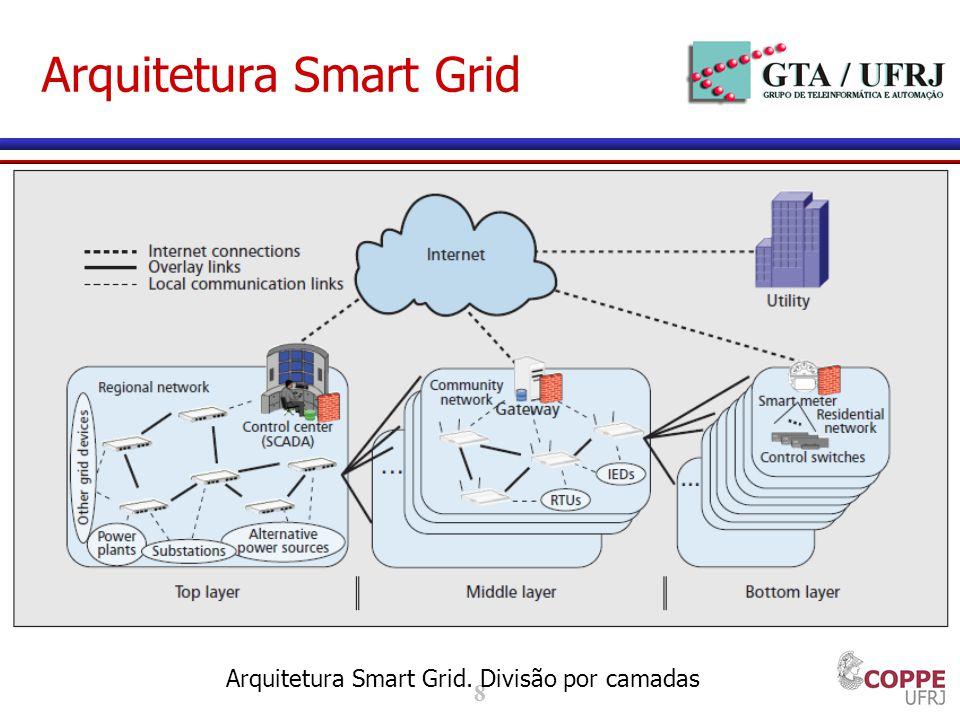 Arquitetura Smart Grid