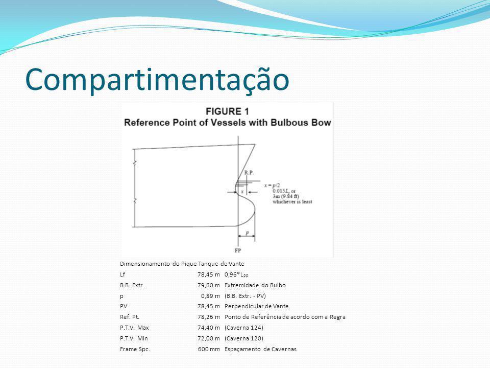 Compartimentação Dimensionamento do Pique Tanque de Vante Lf 78,45 m