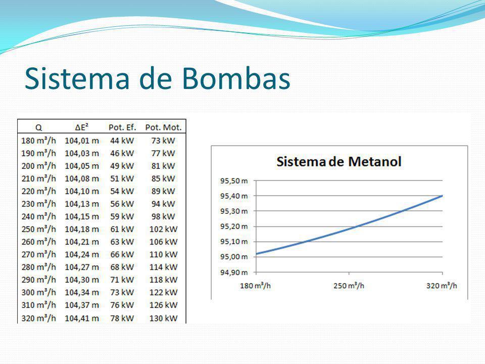 Sistema de Bombas