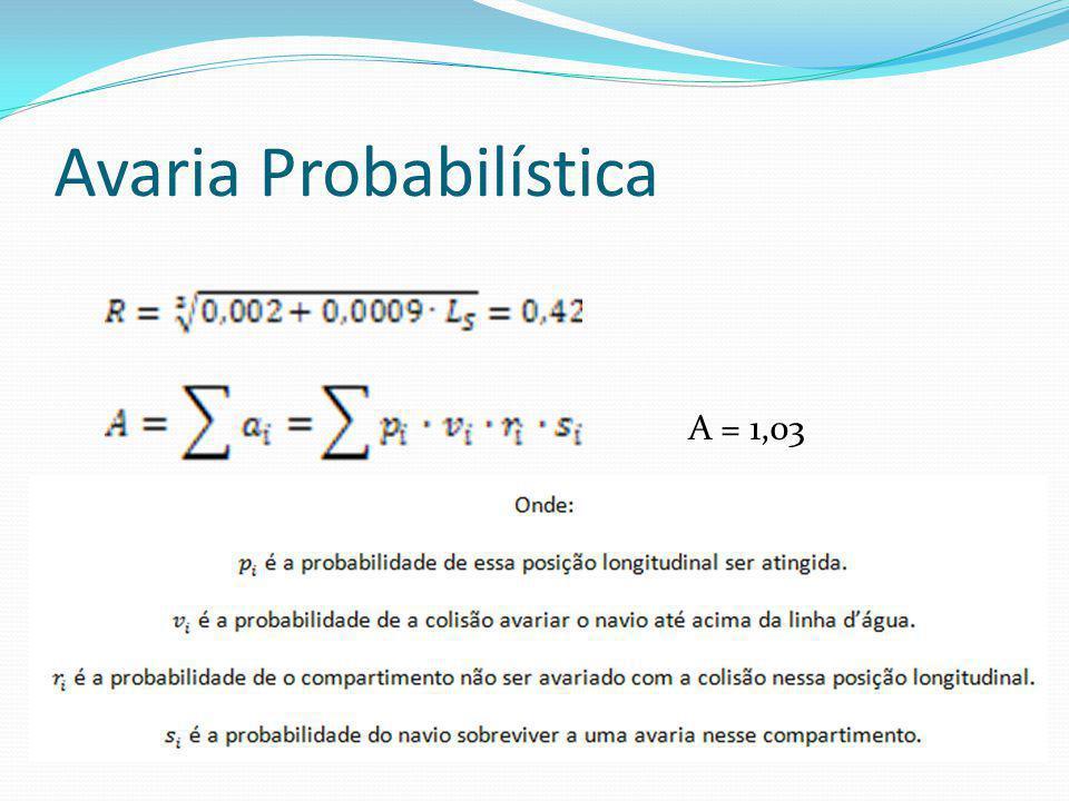 Avaria Probabilística