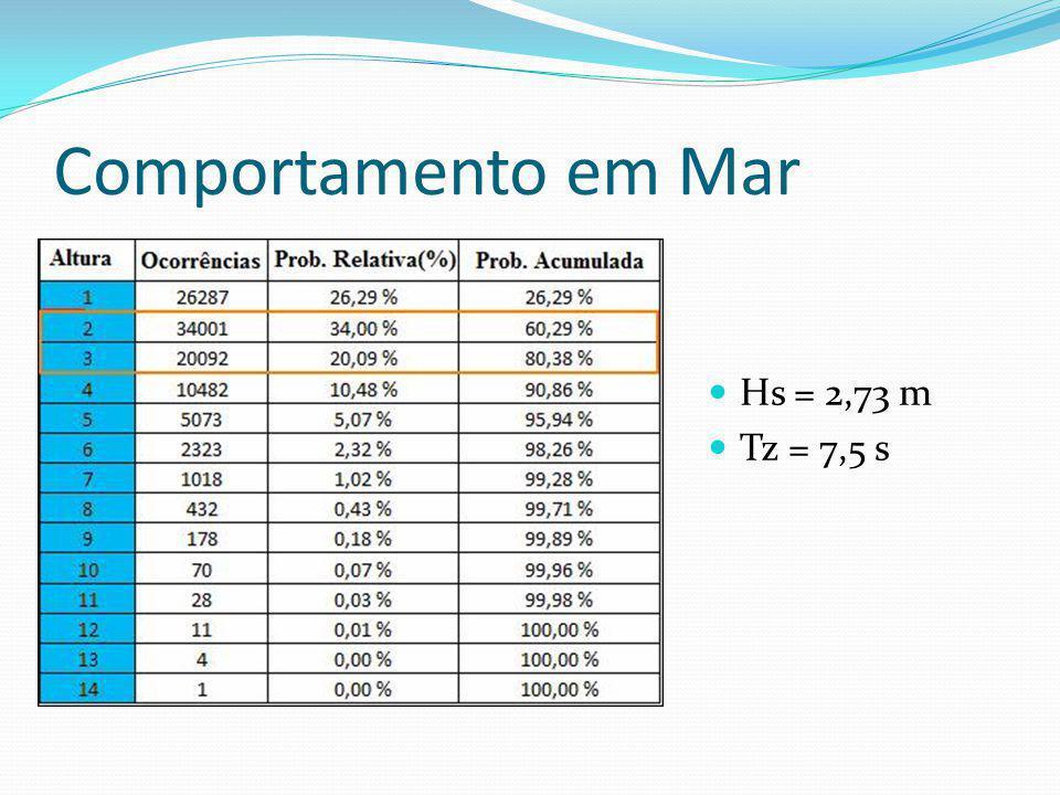 Comportamento em Mar Hs = 2,73 m Tz = 7,5 s
