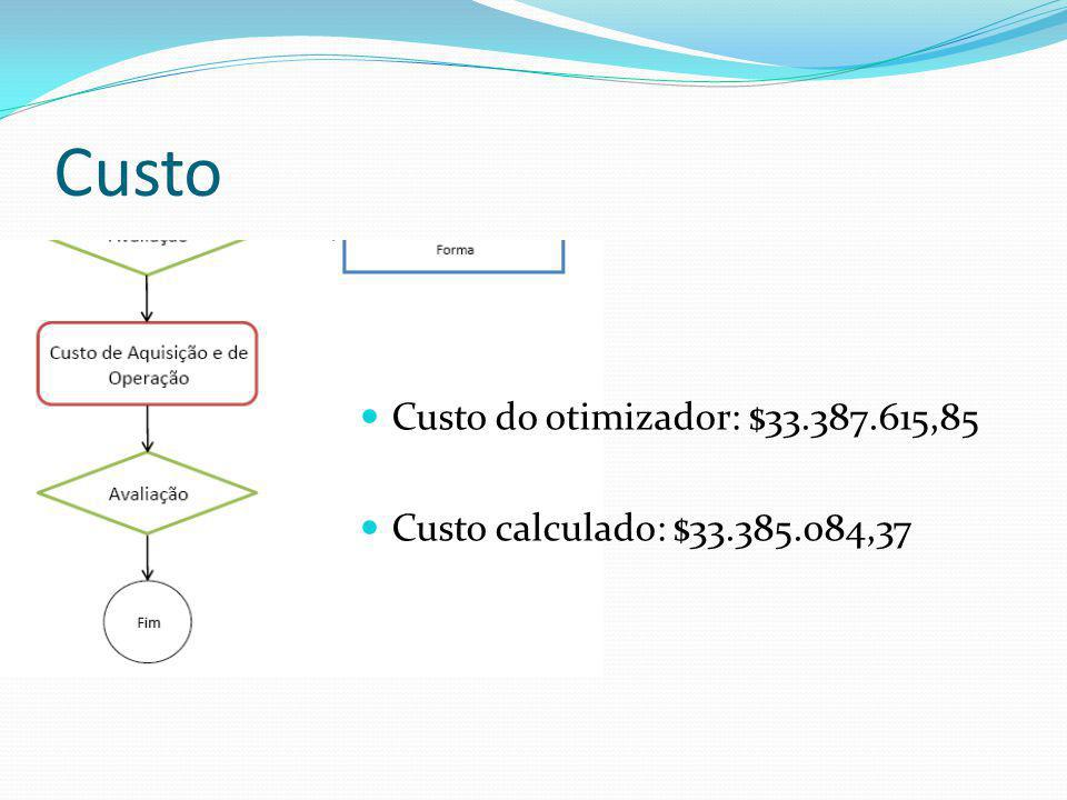 Custo Custo do otimizador: $33.387.615,85