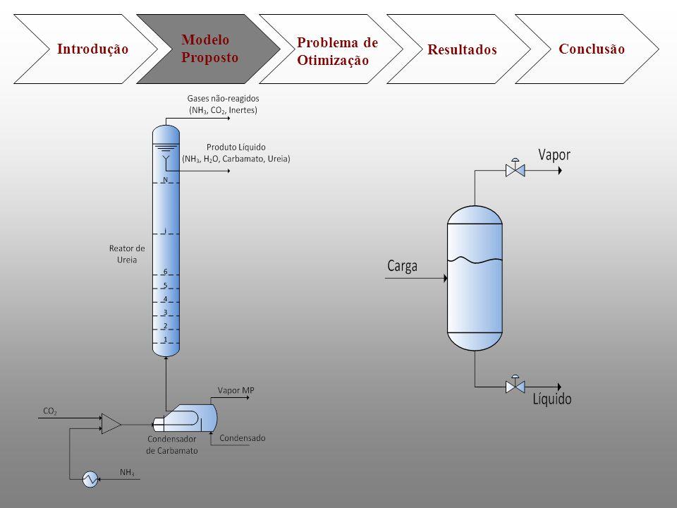 Modelo Proposto Problema de Otimização Introdução Resultados Conclusão