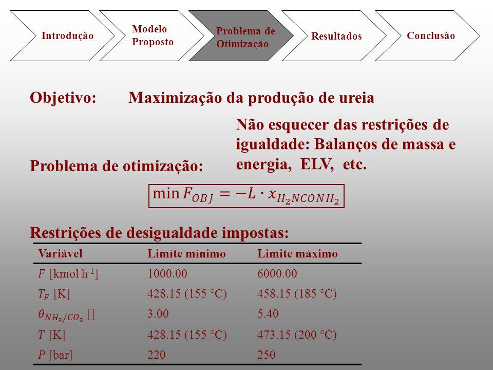 Objetivo: Maximização da produção de ureia