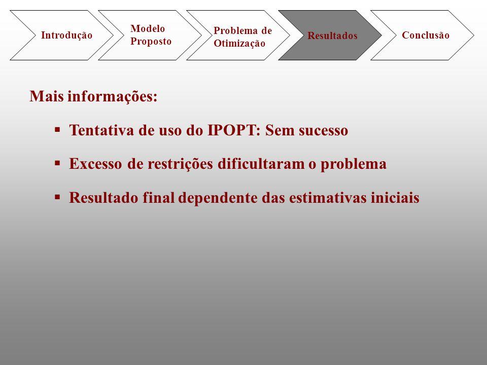 Tentativa de uso do IPOPT: Sem sucesso