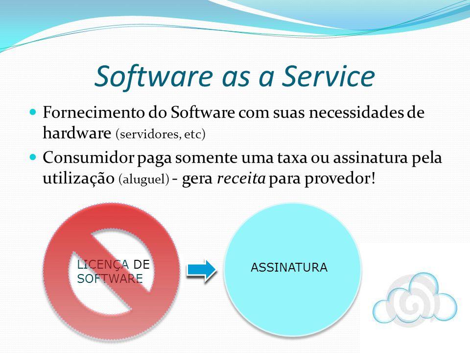 Software as a Service Fornecimento do Software com suas necessidades de hardware (servidores, etc)