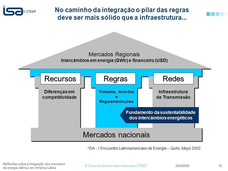 Mercados nacionais Recursos Regras Redes
