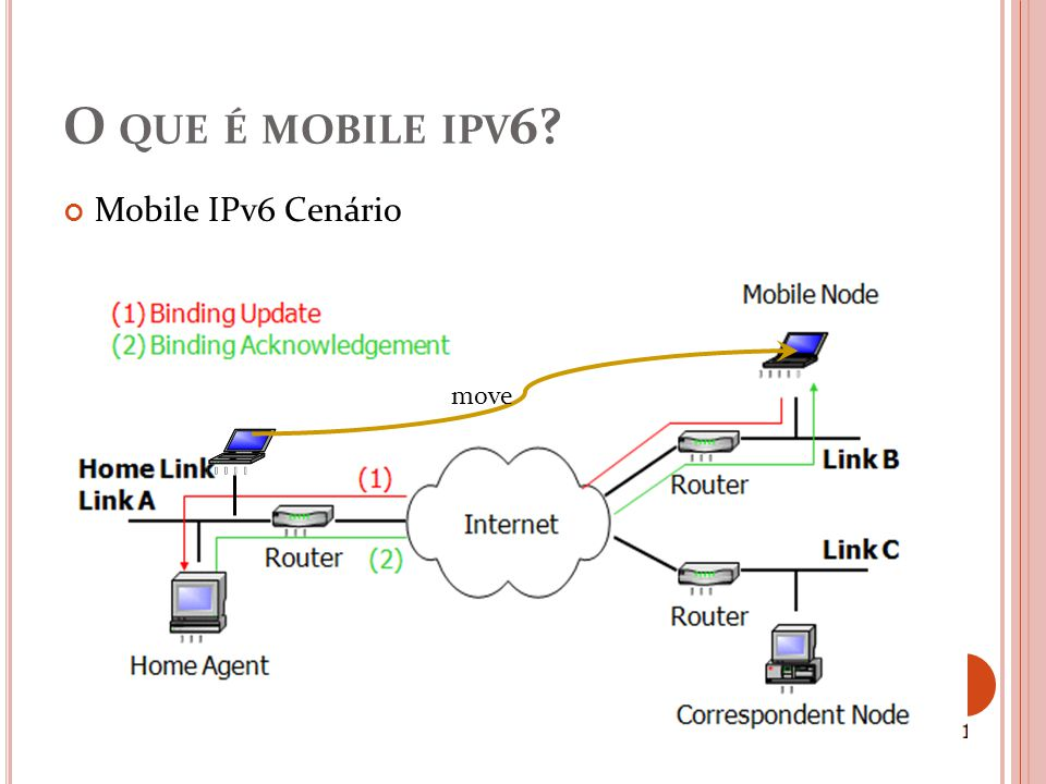O que é mobile ipv6 Mobile IPv6 Cenário move
