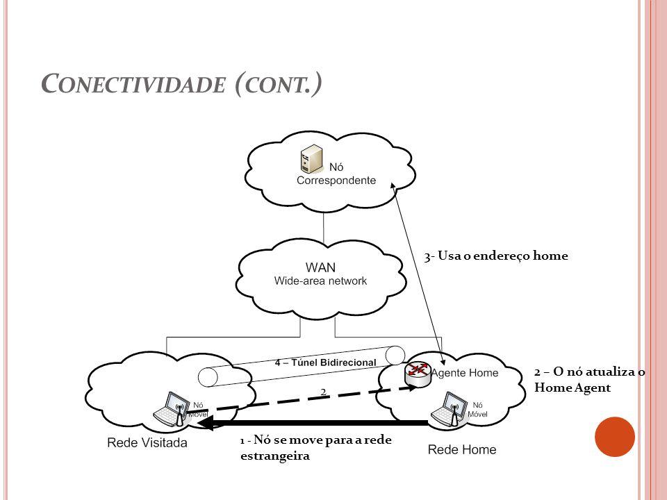 Conectividade (cont.) 3- Usa o endereço home