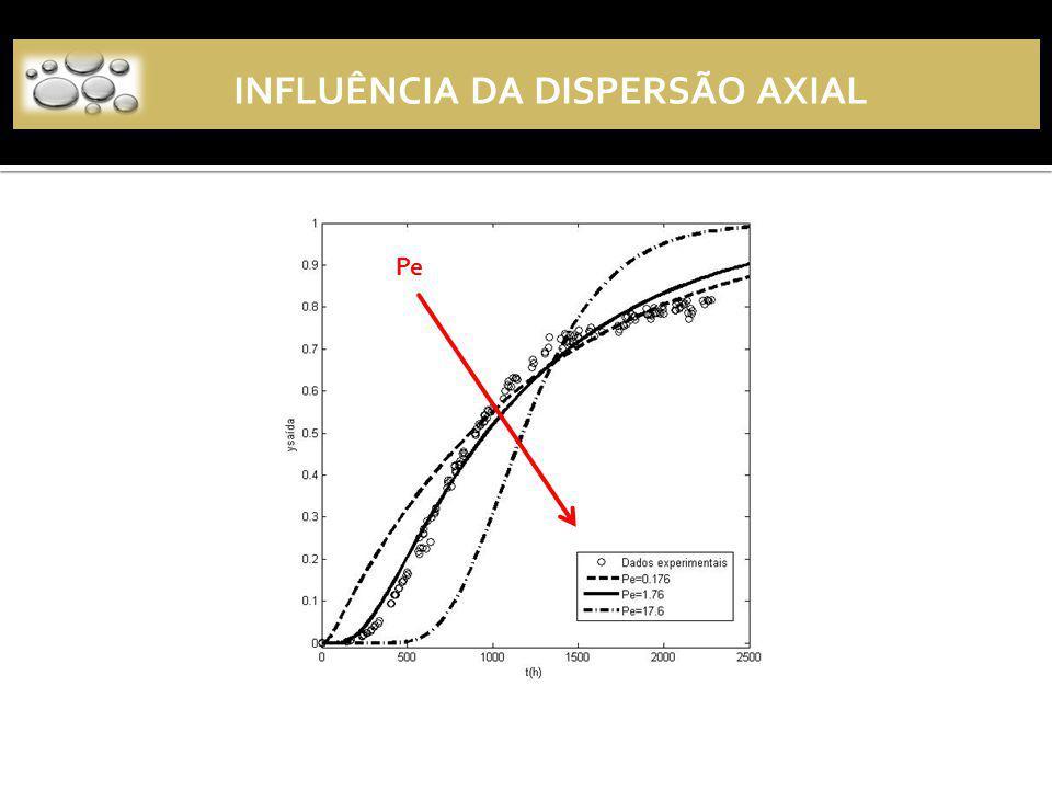 INFLUÊNCIA DA DISPERSÃO AXIAL
