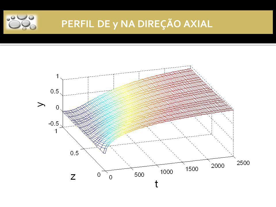 Perfil axial de y PERFIL DE y NA DIREÇÃO AXIAL