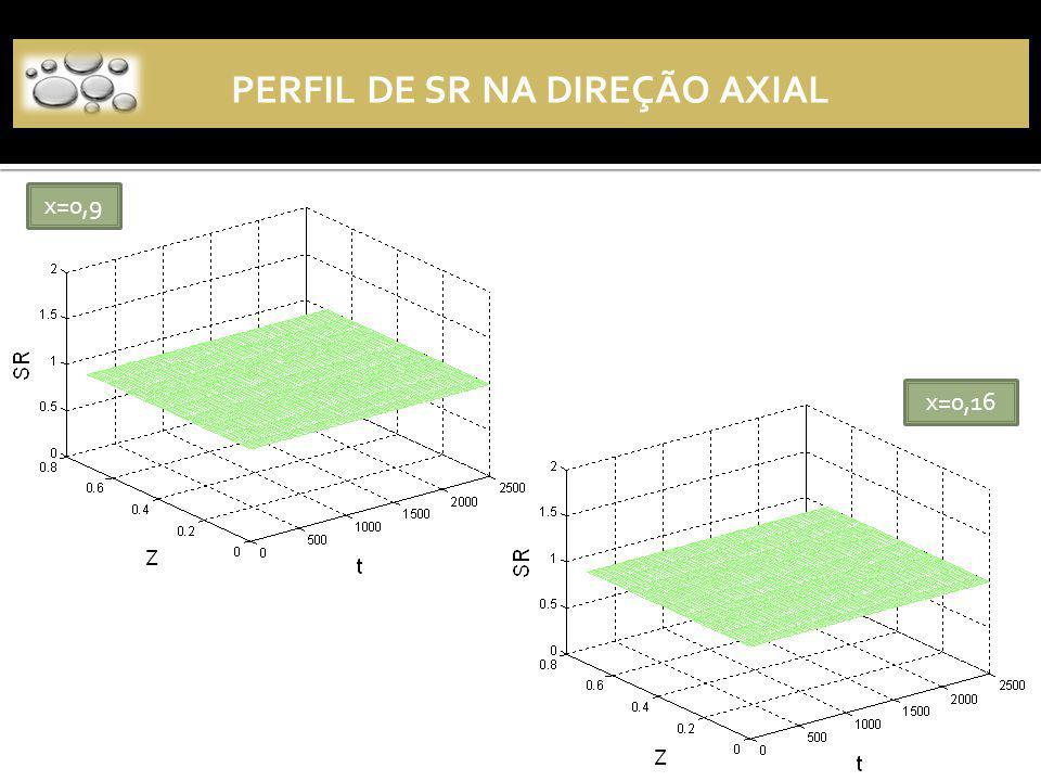 Perfil axial de SR PERFIL DE SR NA DIREÇÃO AXIAL x=0,9 x=0,16 Z Z