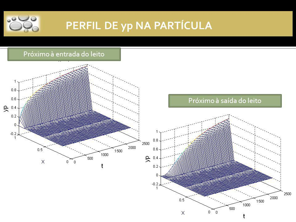 Perfil de yp na partícula
