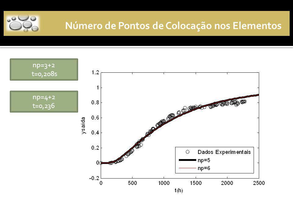 Número de Pontos de Colocação nos Elementos