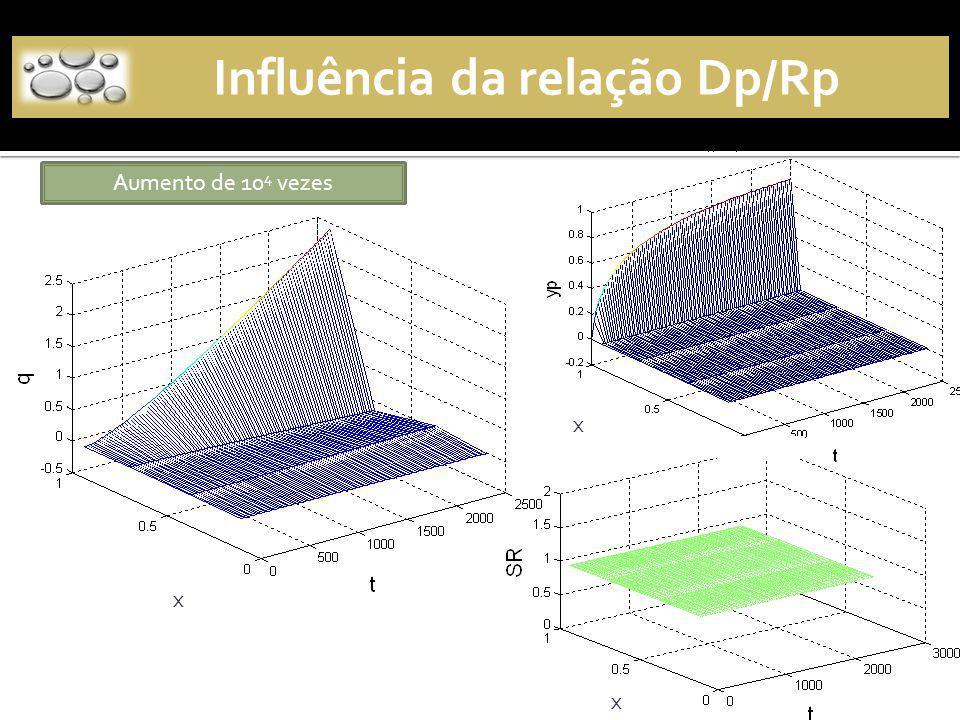 Influência da relação Dp/Rp