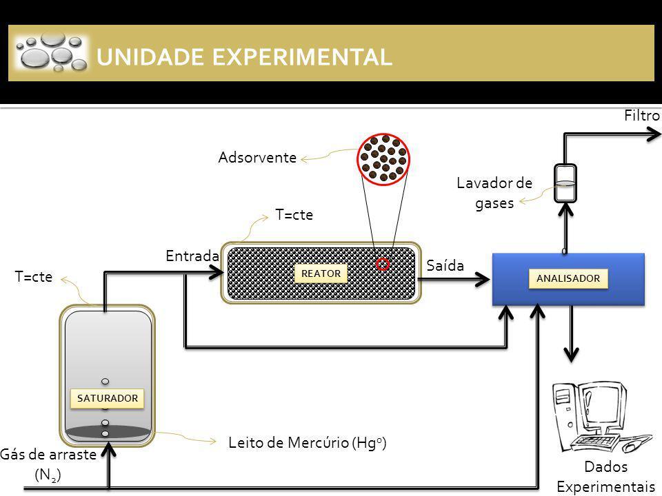 UNIDADE EXPERIMENTAL Filtro Adsorvente Lavador de gases T=cte Entrada