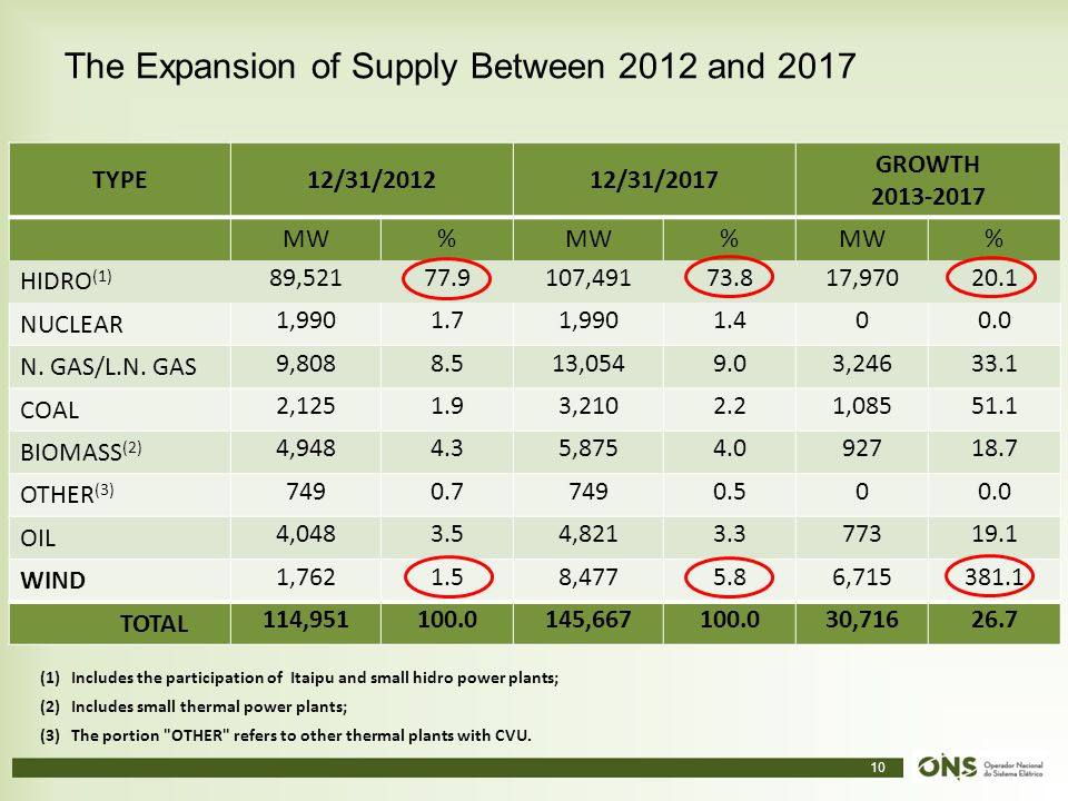 The Expansion of Supply Between 2012 and 2017