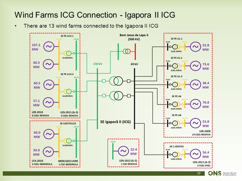 Wind Farms ICG Connection - Igapora II ICG