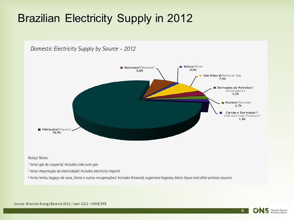 Brazilian Electricity Supply in 2012