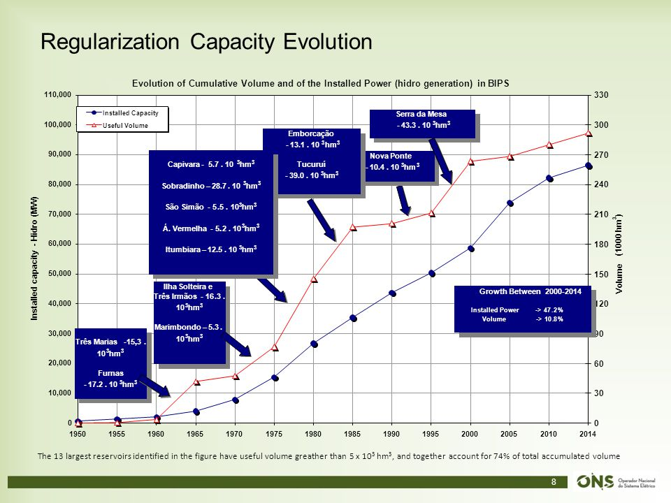 Regularization Capacity Evolution