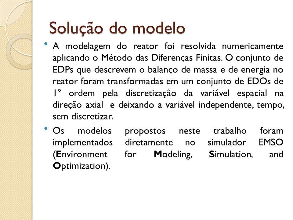 Solução do modelo