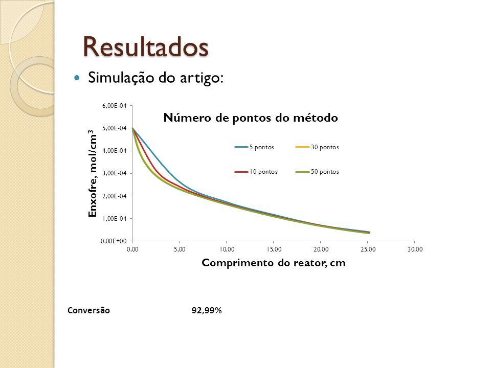 Resultados Simulação do artigo: Conversão 92,99%